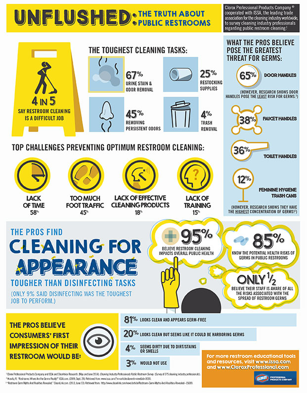 Infographic from Tennier on public washroom cleaning