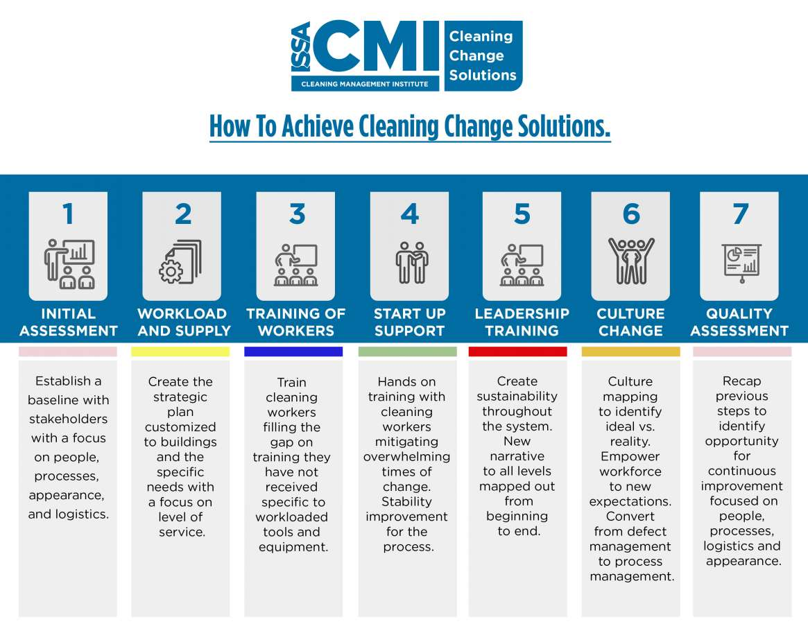 Tennier Sanitation on how great cleaning means great training