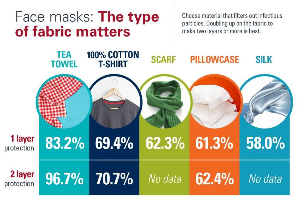 Types of fabric that work best for masks