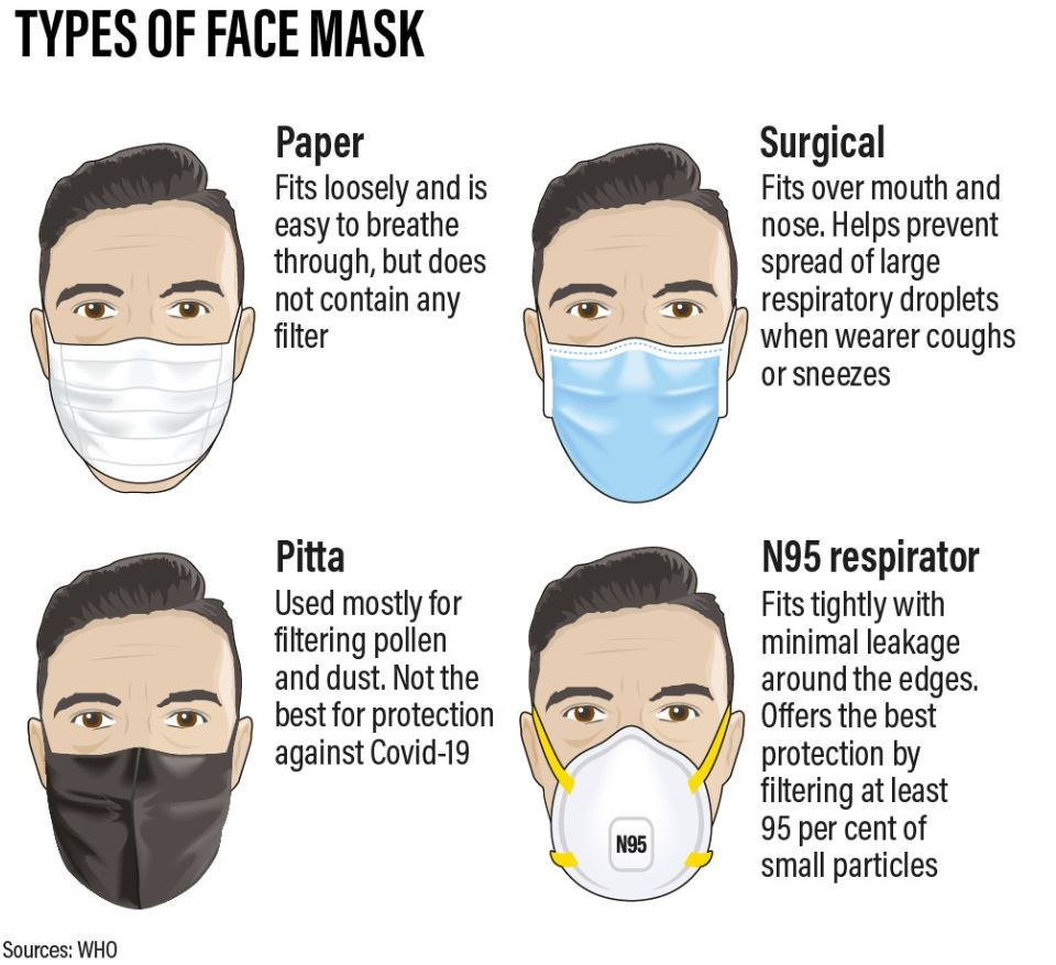 What kind of face masks should you use at work